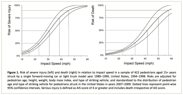 Speed and Pedestrian Death