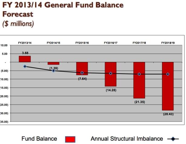 Fund Balance